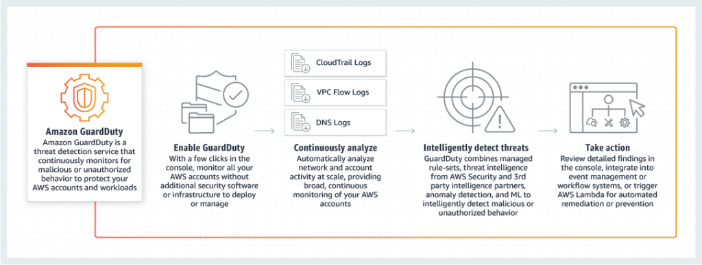 GuardDuty and Macie: How to use AWS's machine learning