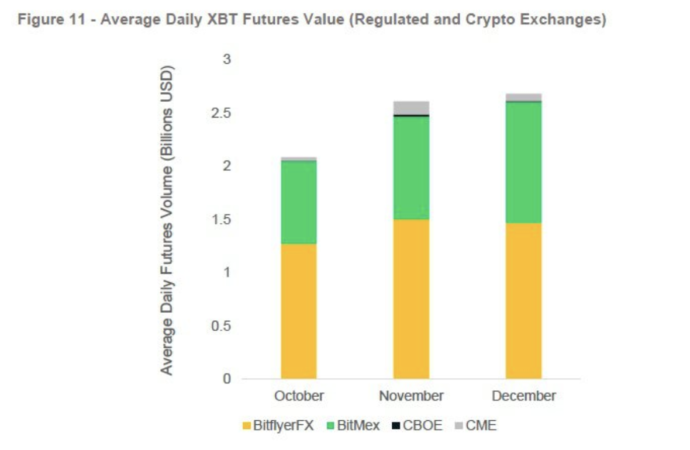 cryptocurrency taking over the derivatives market
