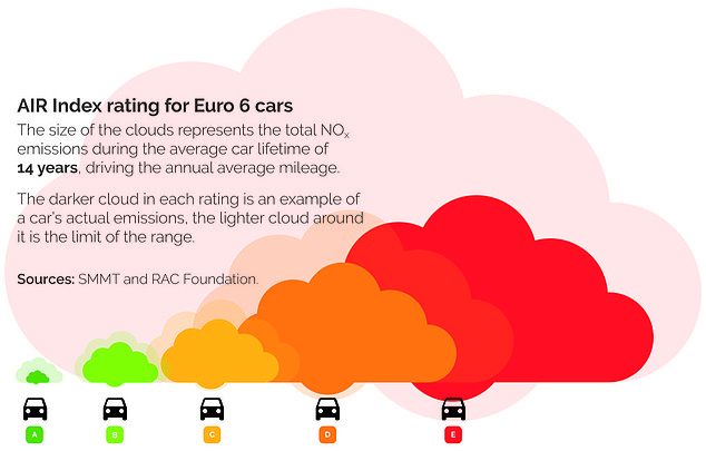 AIR Index wants to become the new measure of vehicle emissions, similar to what EuroNCAP tests are to car safety standards