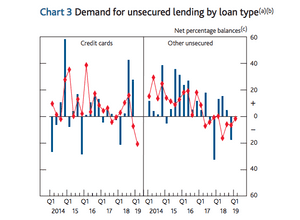 Demand for unsecured lending
