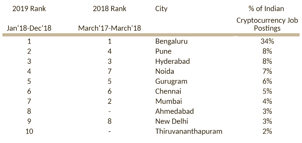 Cryptocurrency Jobs Peak in These Indian Cities