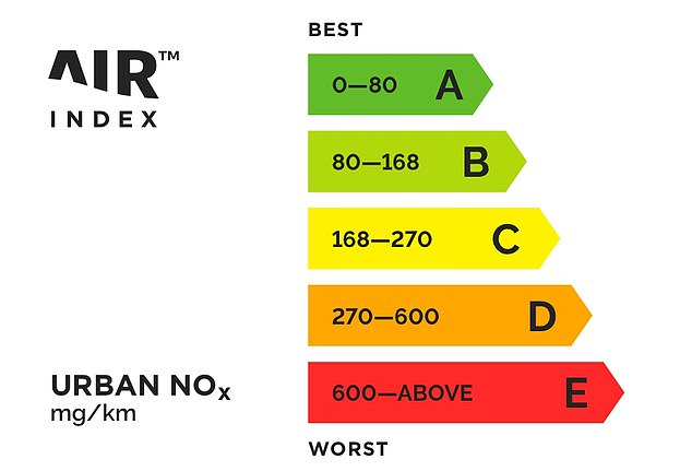 The grading scale is similar to that used for showing the energy ratings for white goods like fridge freezers and washing machines