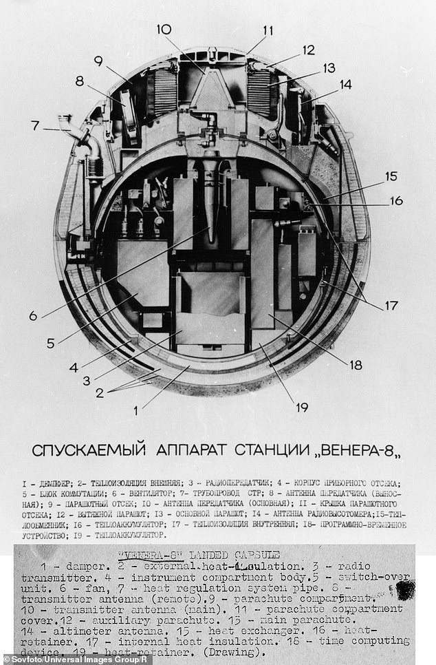 A cutaway diagram of the soviet Venera 8 landing capsule, 1972. It transmitted data for 50 minutes and 11 seconds before it succumbed to the 300 g-force and 100 atmospheres of pressure on Venus