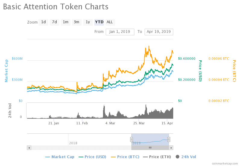 Basic attention Token (BAT) Predictions: Will BAT be Able to