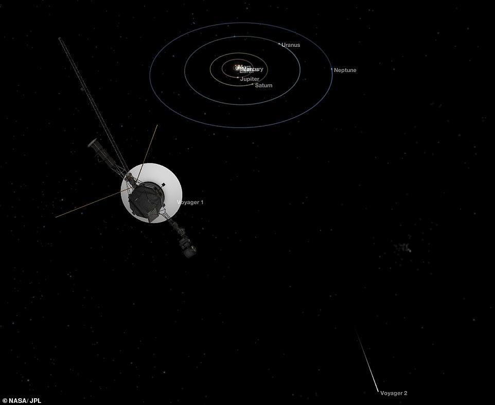 It's been six months since NASA's Voyager 2 spacecraft left the protective bubble around our solar system and officially crossed into interstellar space, marking the second time ever a human-made object has traveled so far. Their position in relation to our solar system is shown