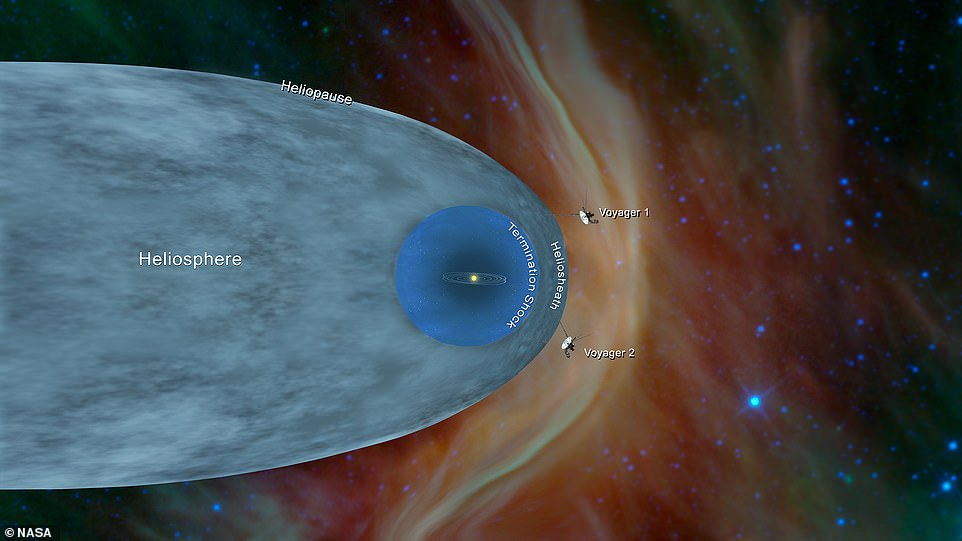 Voyager 2 followed in the footsteps of its predecessor, Voyager 1, to leave the heliosphere in December 2018 and both craft will eventually be joined in the 'space between the stars' by the Pioneer 10, Pioneer 11, and New Horizons missions. They could continue to drift farther and farther into deep space for thousands or even millions of years