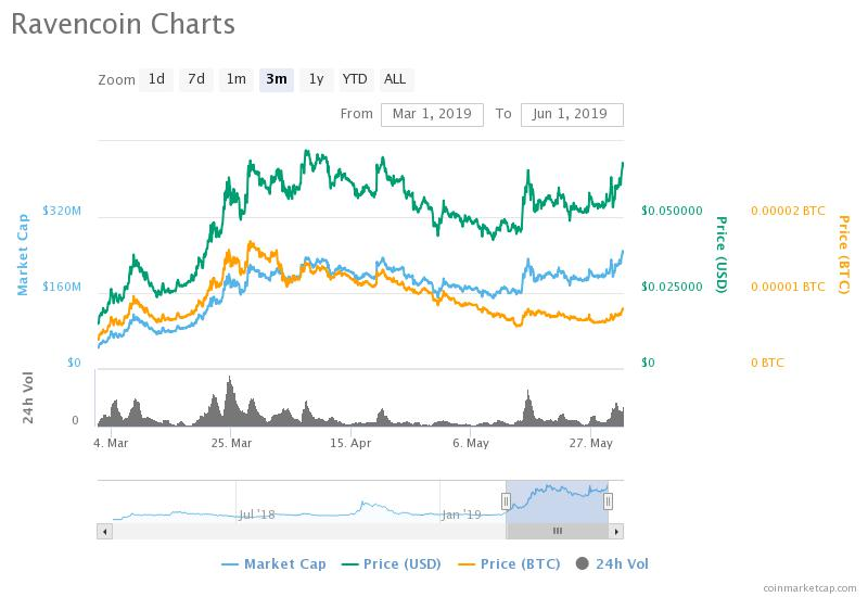 Born in the Bear Market: Ravencoin (RVN) Leads Altcoin Breakout as