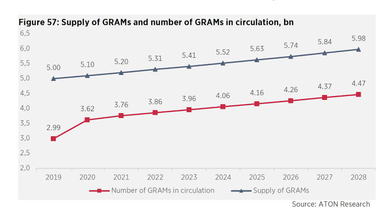 Supply of GRAMs