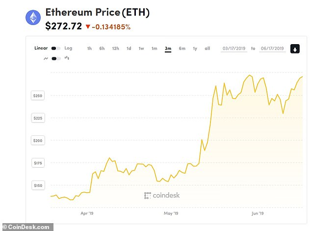 Fellow cryptocurrency Ethereum has also seen a pretty spectacular recovery in recent months