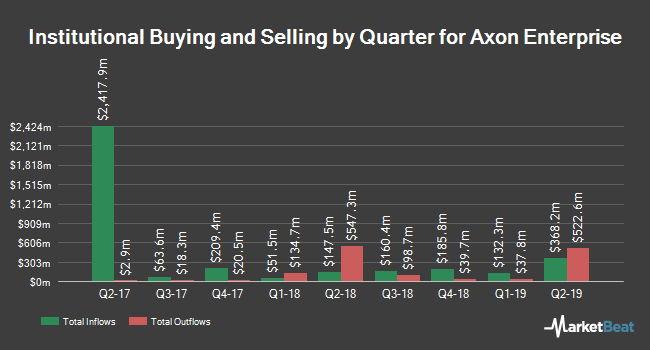 Institutional Ownership by Quarter for Axon Enterprise (NASDAQ:AAXN)