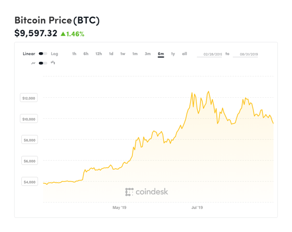 bitcoin, bitcoin price, Mark Carney, Bank of England, chart