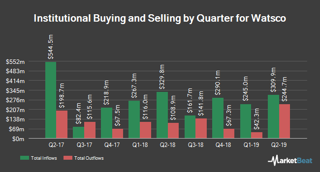 Institutional Ownership by Quarter for Watsco (NYSE:WSO)