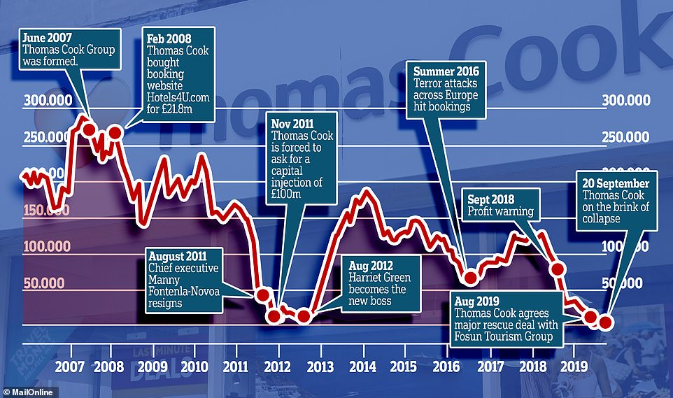 Highs and lows: The peaks and troughs of Thomas Cook's share price performance and history since 2007