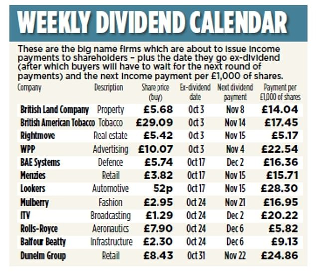 Cashing in: These are the firms which are about to issue income payments to shareholders