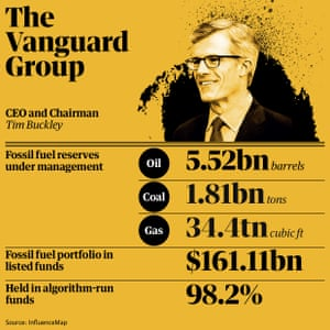 Fossil fuel holdings: The Vanguard Group