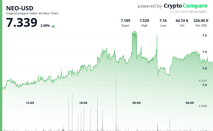 NEO-USD 24 Hour Chart - 21 Oct 2019.png