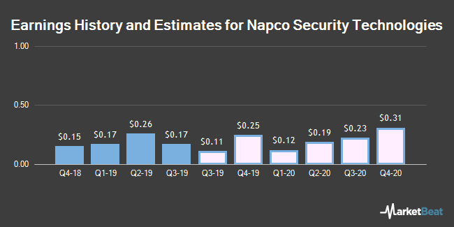 Earnings History and Estimates for Napco Security Technologies (NASDAQ:NSSC)