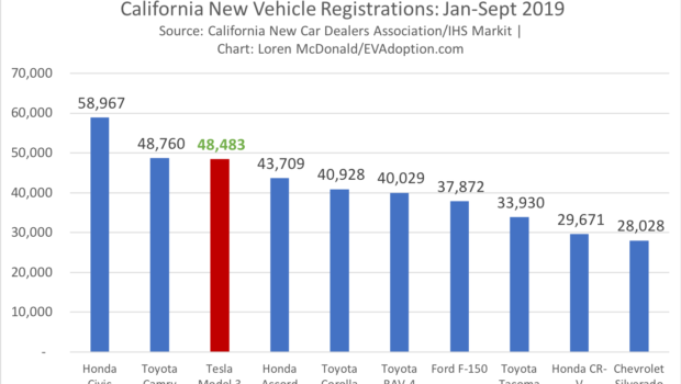 California New Vehicle Registrations- Jan-Sept 2019