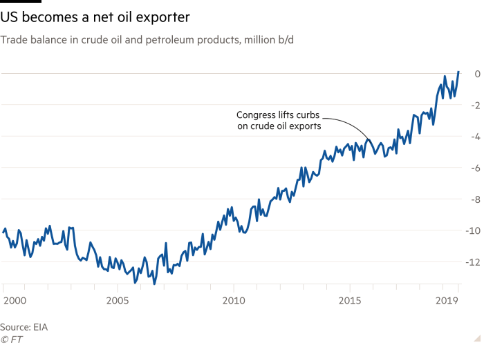 Line chart of Trade balance in crude oil and petroleum products, million b/d showing US becomes a net oil exporter