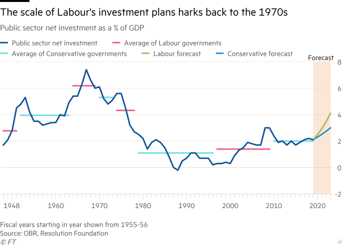 Line chart of Public sector net investment as a % of GDP showing The scale of Labour's investment plans harks back to the 1970s