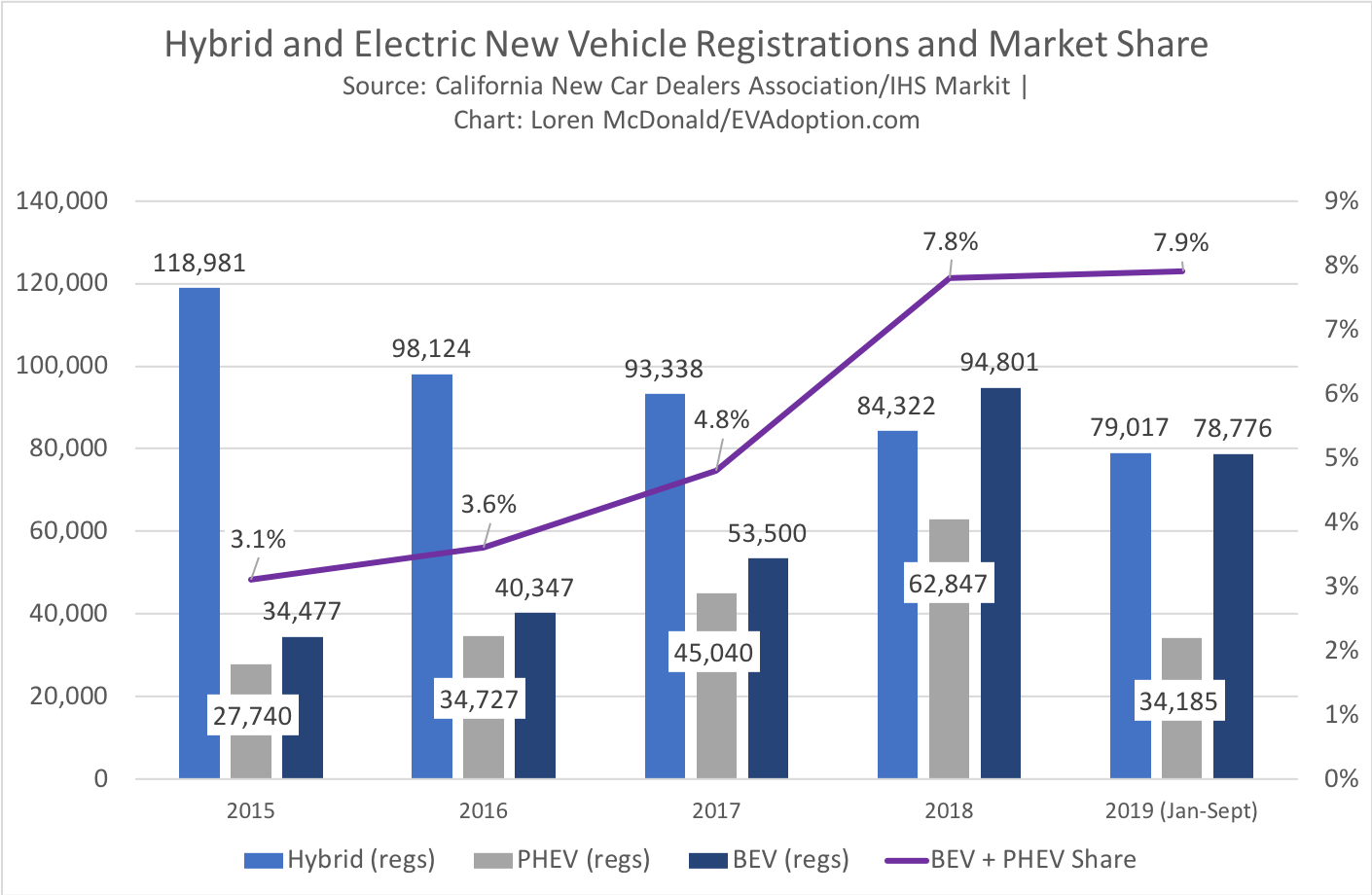 Hybrid and Electric New Vehicle Registrations and Market Share