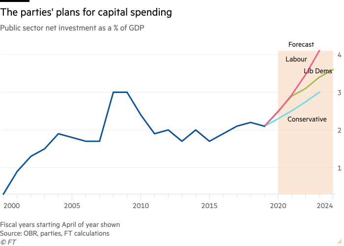 Line chart of Public sector net investment as a % of GDP showing The parties' plans for capital spending