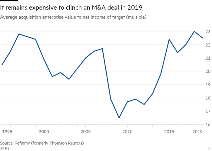 Line chart of Average acquisition enterprise value to net income of target (multiple) showing It remains expensive to clinch an M&A deal in 2019