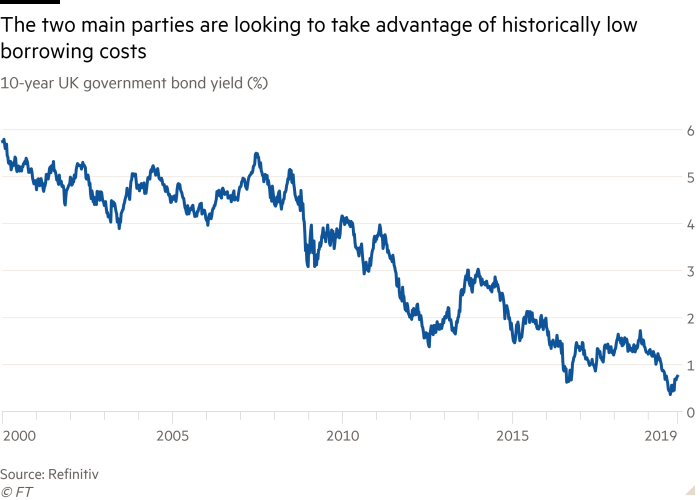 Line chart of 10-year UK government bond yield (%) showing The two main parties are looking to take advantage of historically low borrowing costs