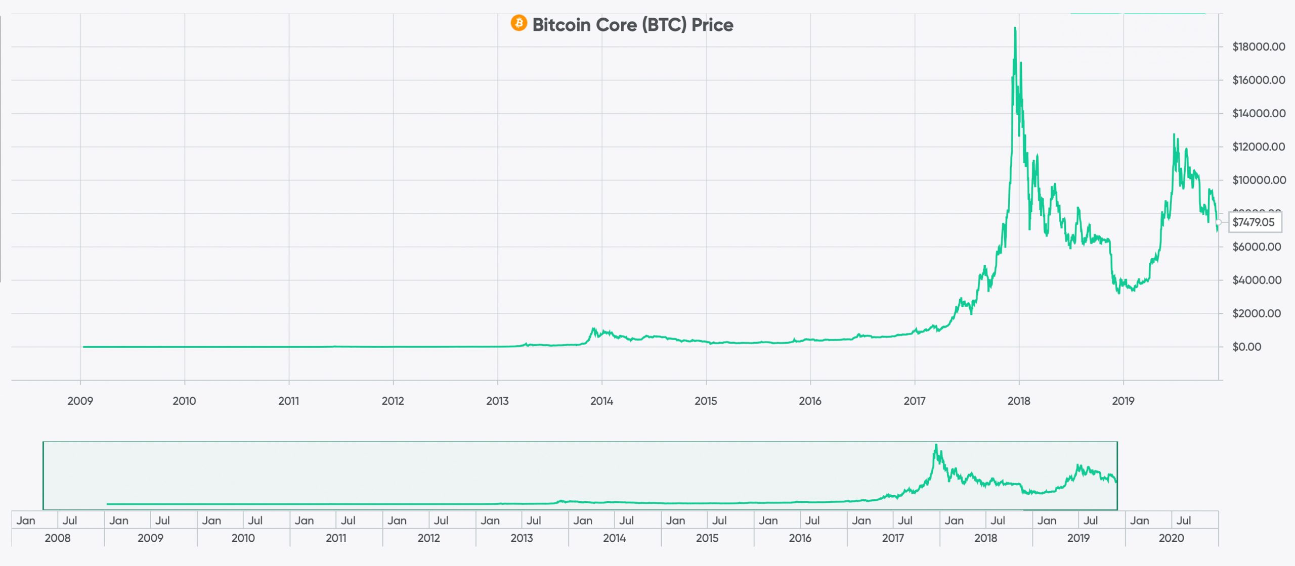 459 Days Until BTC Hits Its Longest Streak Without a New All-Time High