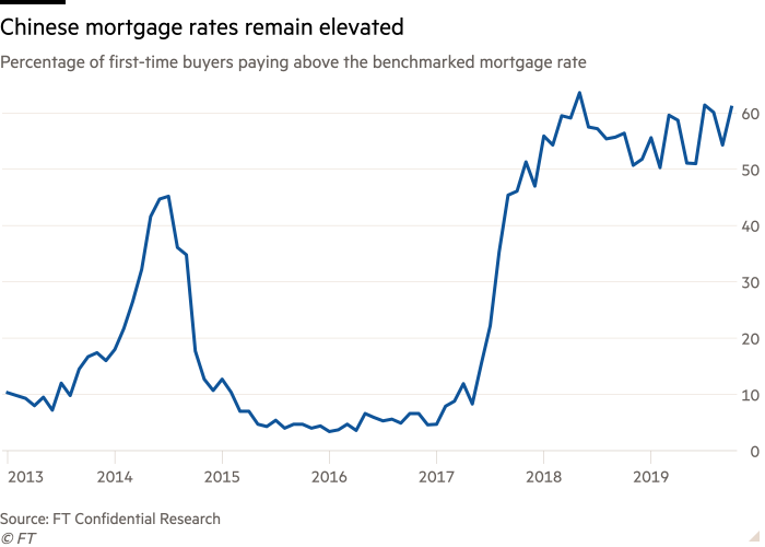 Chart showing that the number of first-time buyers having to pay above the benchmark rate for mortgages remains high