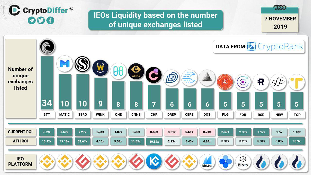 For Initial Exchange Offerings, Liquidity is King