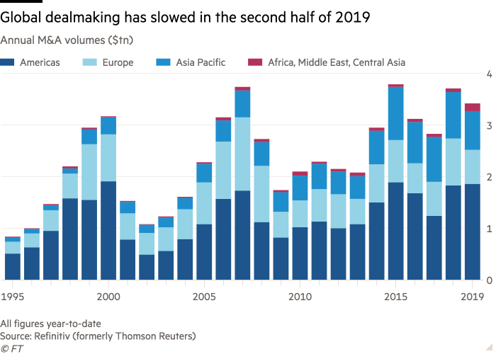 Column chart of Annual M&A volumes ($tn) showing Global dealmaking has slowed in the second half of 2019