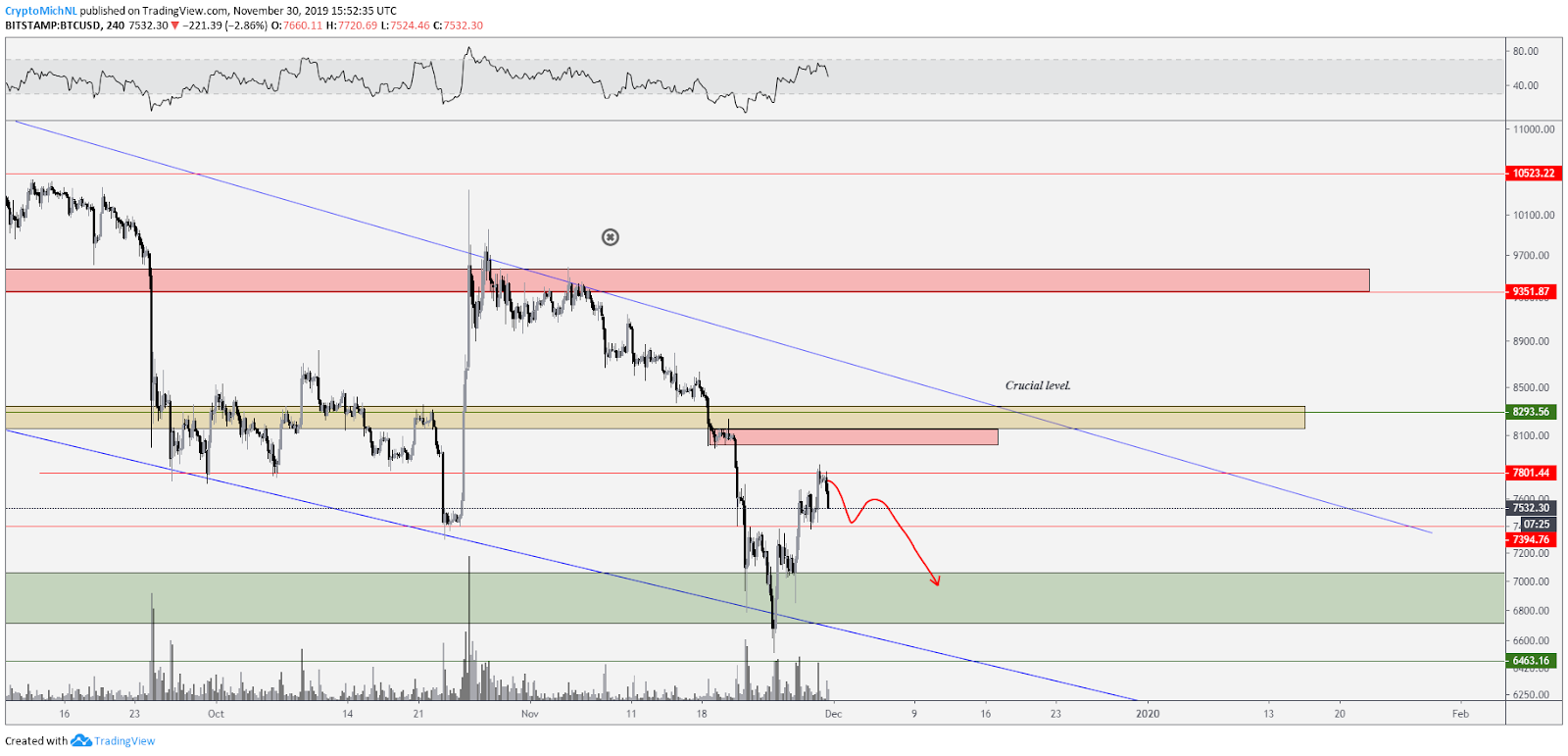 BTC USD bearish scenario 1