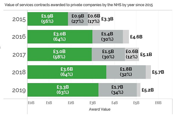 The GMB report published today also found private firms had been awarded contracts worth £3.6bn last year alone - up 89 per cent since 2015