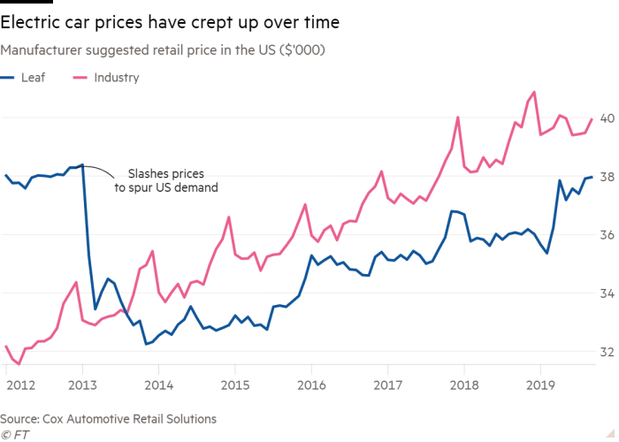 Line chart of Manufacturer suggested retail price in the US ($'000) showing Electric car prices have crept up over time