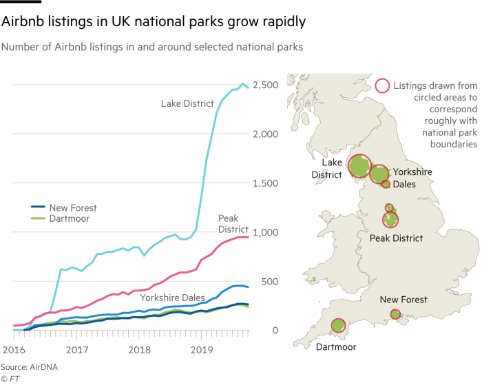 Chart and map showing Airbnb listings in UK national parks