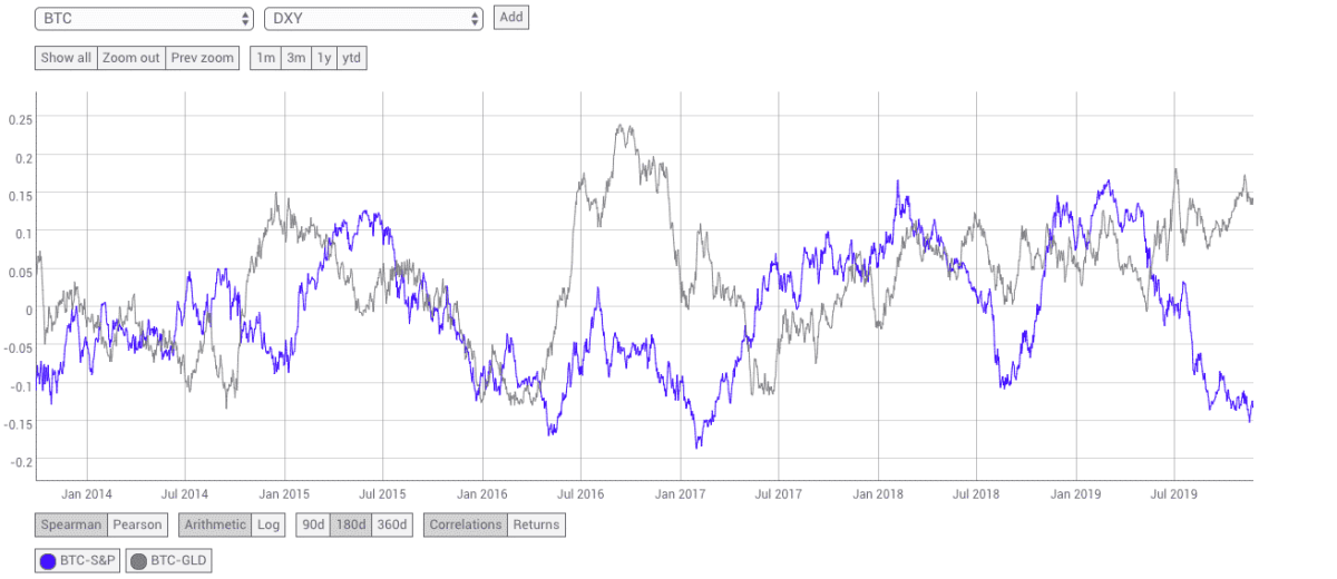 Gold and SPX