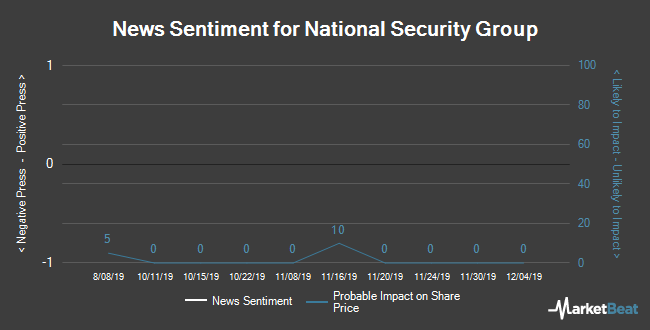 Insider Buying and Selling by Quarter for National Security Group (NASDAQ:NSEC)