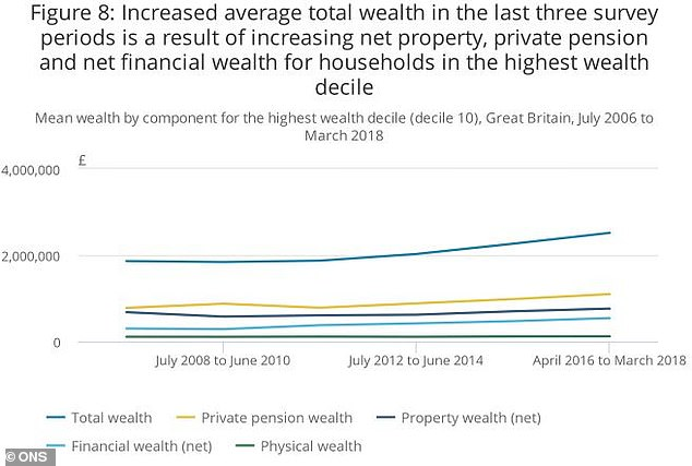 Contributions: Even for the ultra-rich, pension pots play an important part in household wealth