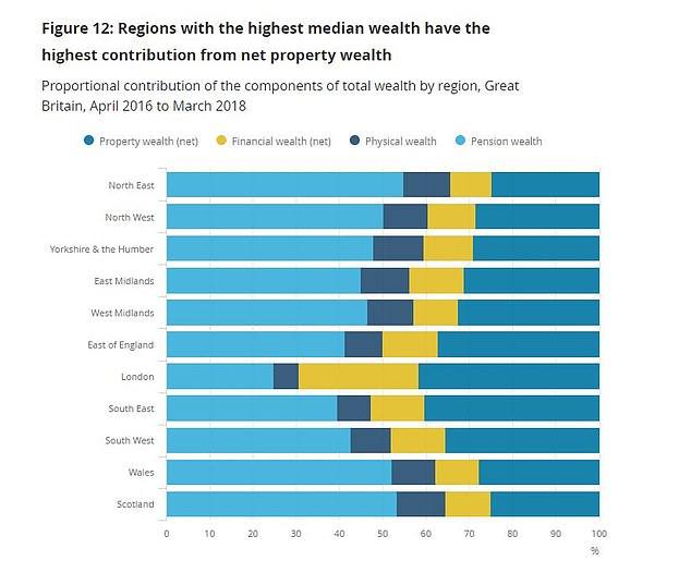Breaking it down: Regional variations of wealth broken down into different components