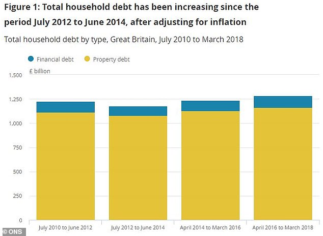 We are in debt: Total household debt by type from July 2010 to March 2018