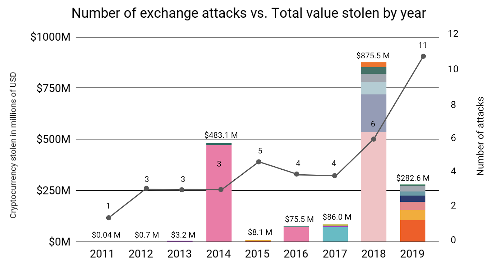 Data Shows $25 Billion Worth of Bitcoin and Ether Held by Seven Crypto Exchanges
