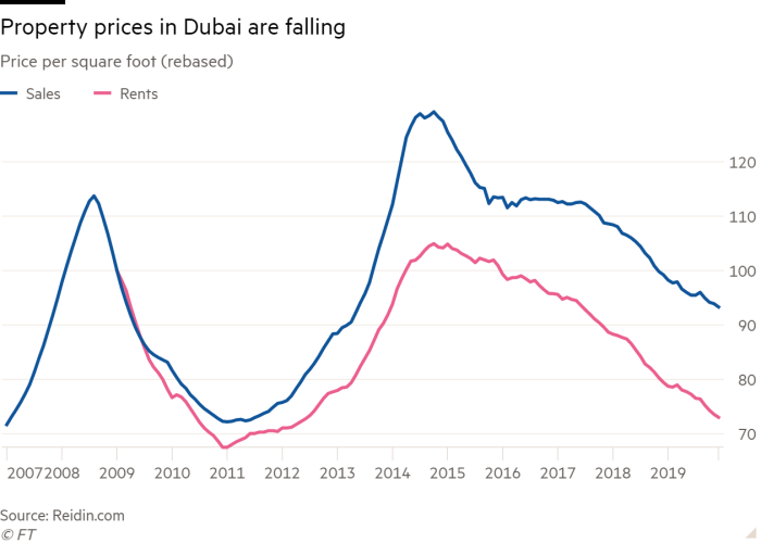 Line chart of Price per square foot (rebased) showing Property prices in Dubai are falling