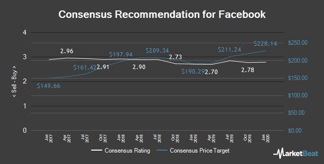 Analyst Recommendations for Facebook (NASDAQ:FB)