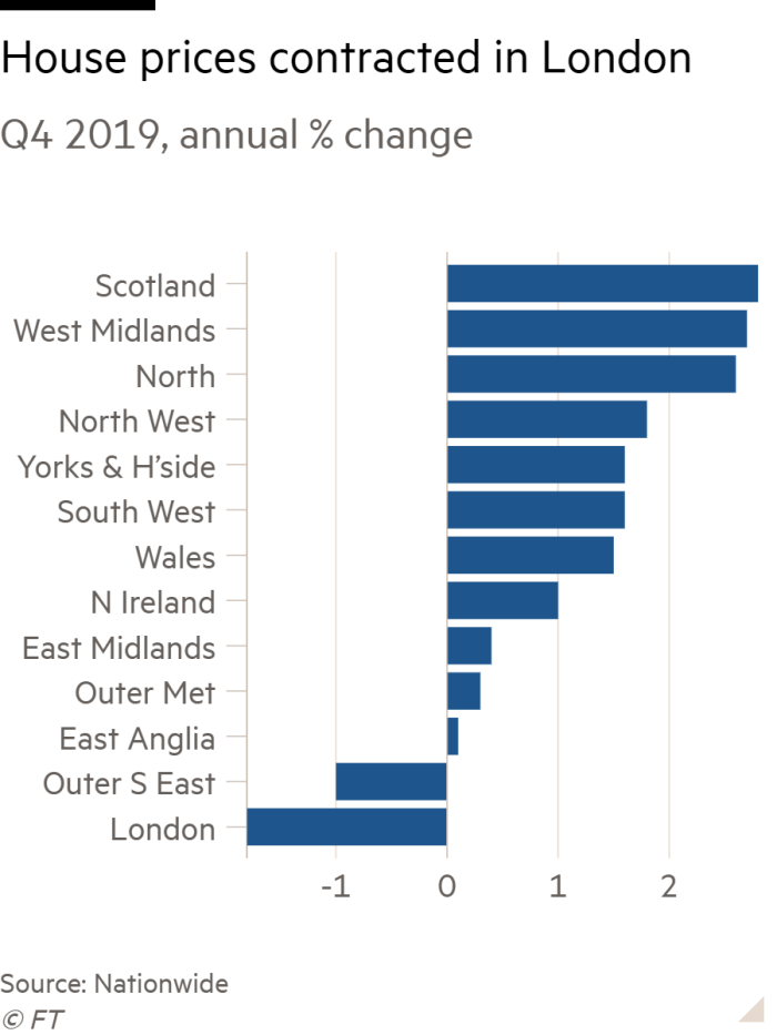 Bar chart of Q4 2019, annual % change showing House prices contracted in London