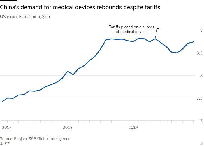 Line chart of US exports to China, $bn showing China's demand for medical devices rebounds despite tariffs