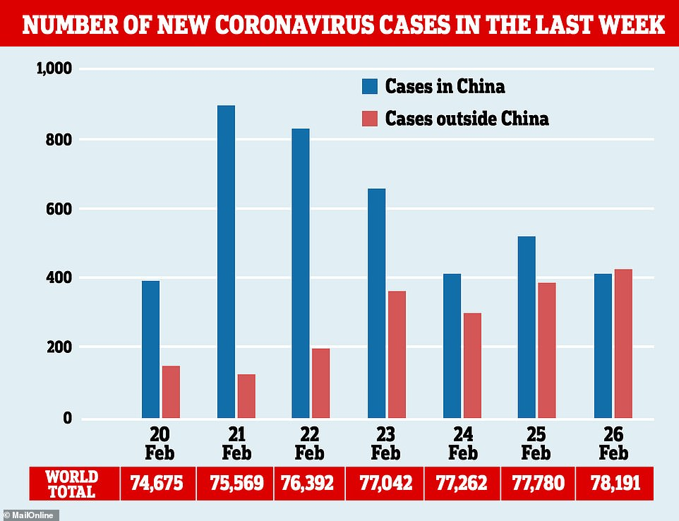 Figures released today showed that, for the first time, more cases are being diagnosed outside of China than within it