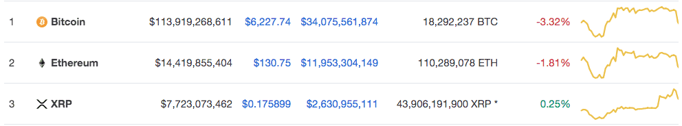 Ripple XRP price chart 1 - 28th March 2020