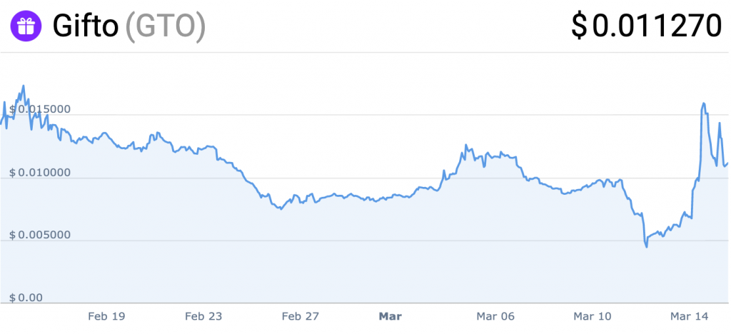 While the Crypto Market Was Hemorrhaging Value, These Tokens Mooned
