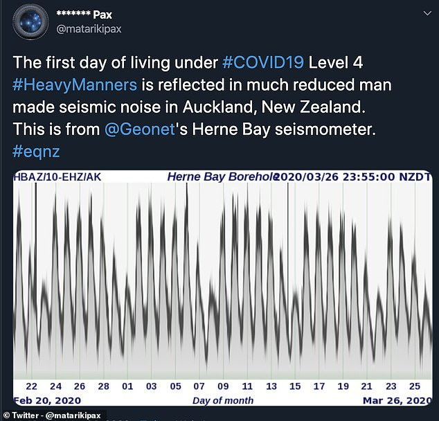 In New Zealand there was 'much reduced man made seismic noise' according to seismologists, who used data from the Herne Bay seismometer